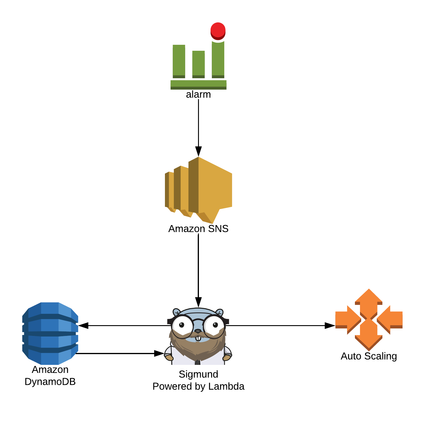 AWS Auto Scaling in with CloudWatch CPU and Memory metrics